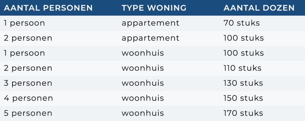 Tabel hoeveel verhuisdozen heb ik nodig